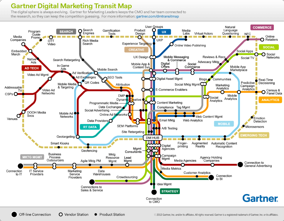 Gartner marketing transit map