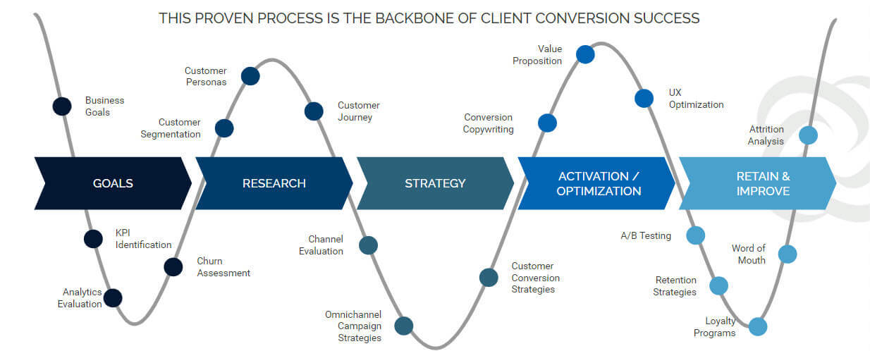 Conversion Optimization Framework