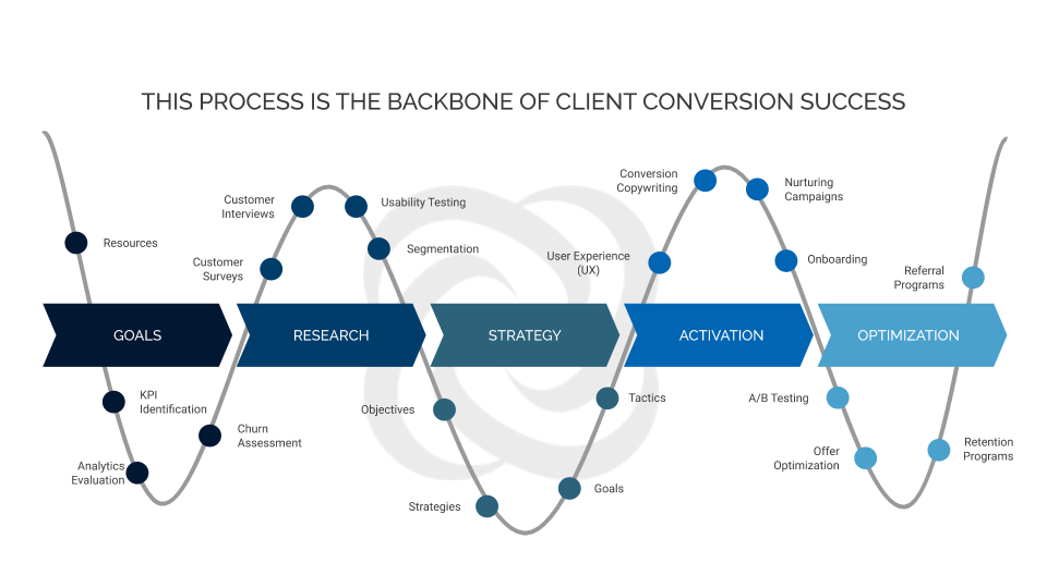Conversion Optimization Framework - Detail